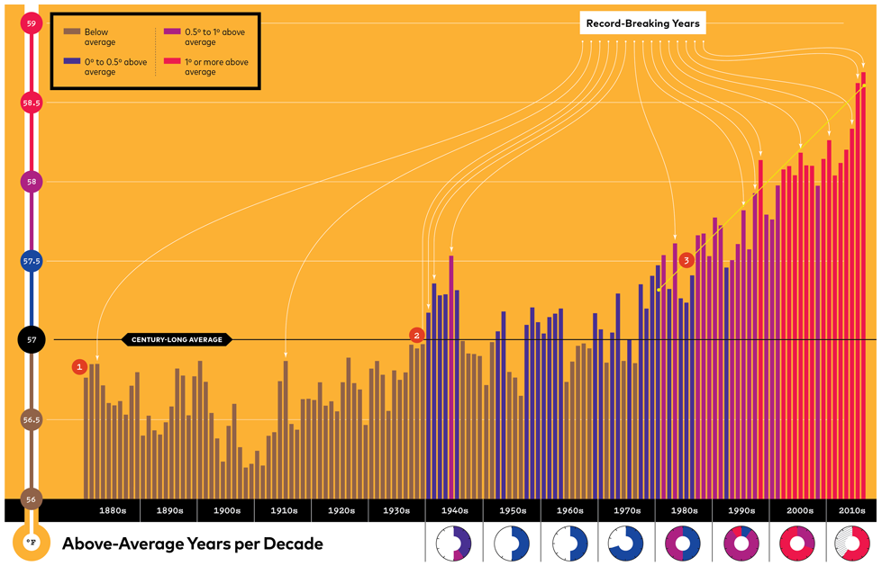 Temperature of the world over the span of 130 years.