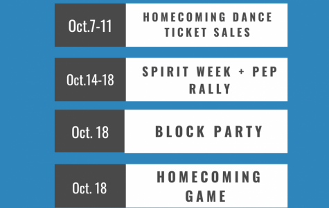 A graphic depicting important dates for homecoming.