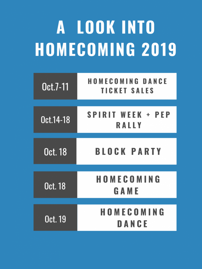 A+graphic+depicting+important+dates+for+homecoming.+